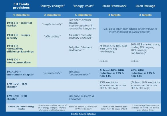 EU energy objectives