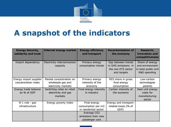 SG indicators